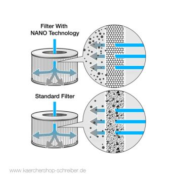 Kärcher Cartridge filter nano-coated (WD)